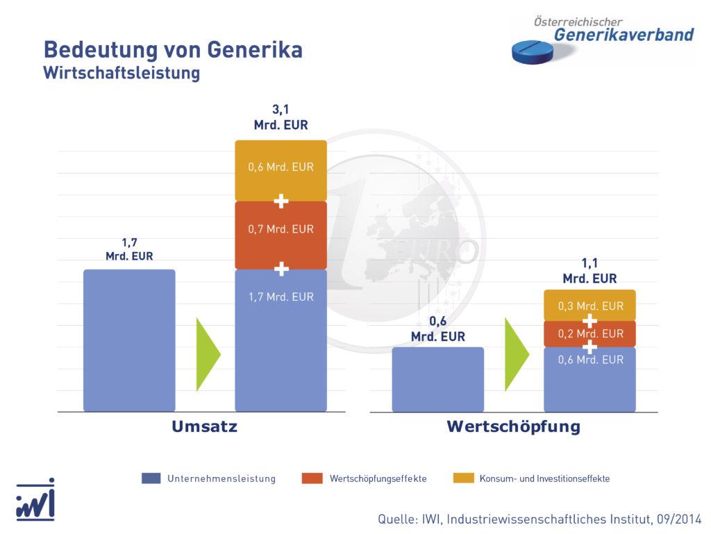 Wirtschaftsleistung-Generika-Unternehmen